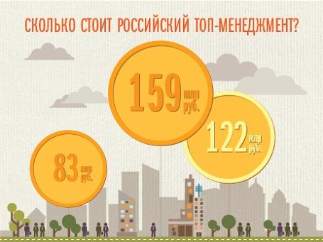 Инфографика BFM.ru
