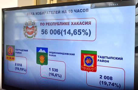 Монитор в информационном центре ЦИК Хакасии.