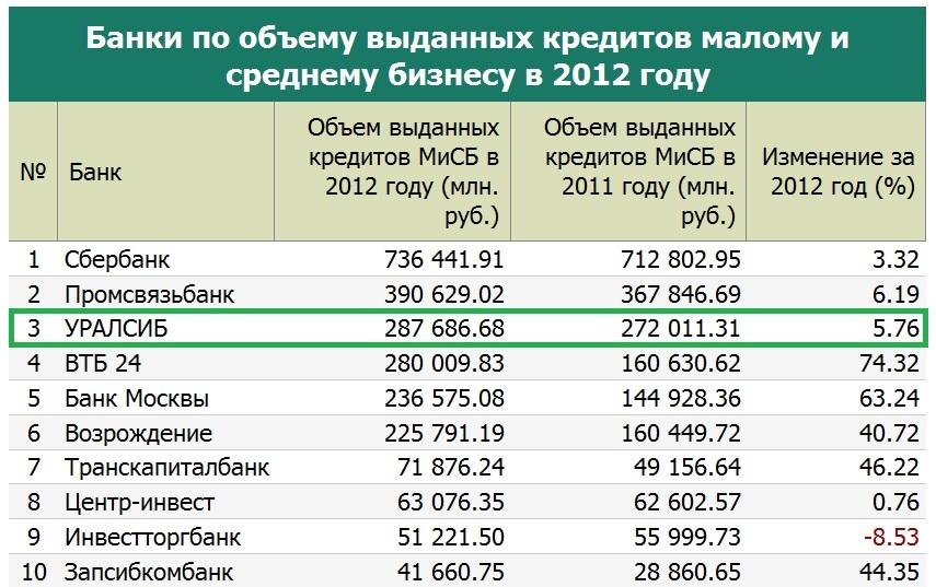 Рейтинг банков на кредитование