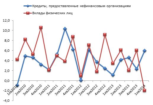 Темп прироста по кварталам (%)