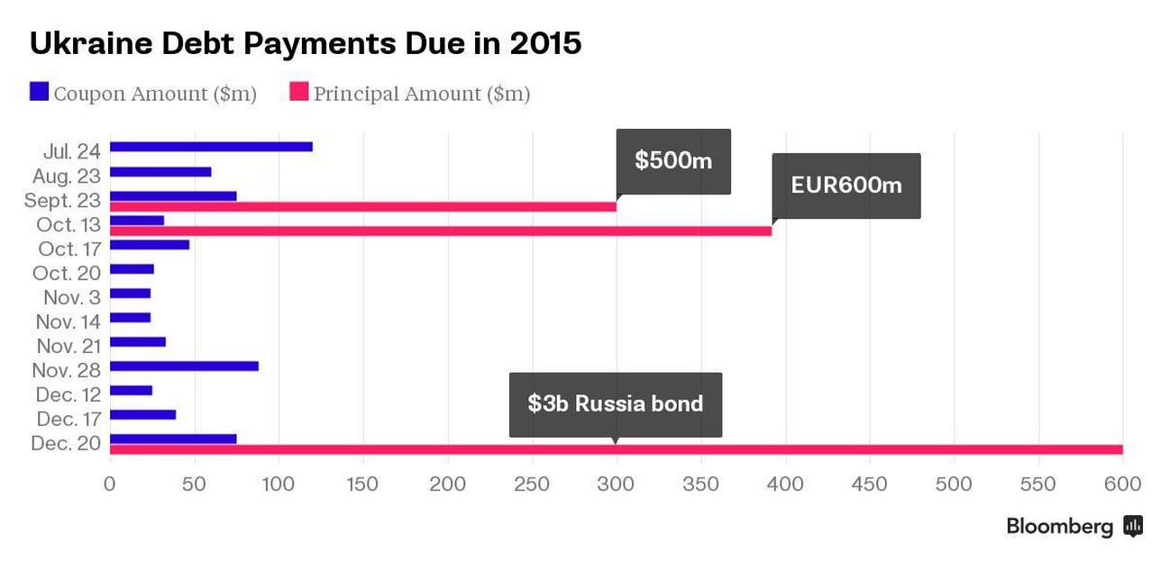 Долговые платежи Украины / Графика Bloomberg