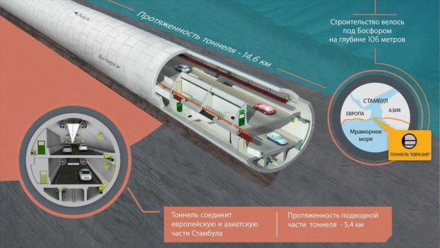 Тоннель под проливом Босфор открылся вСтамбуле